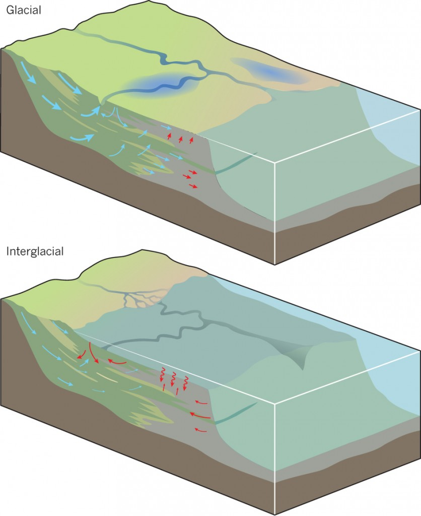 The geology and the key groundwater flow, and dissolved salt transport processes below the continental shelf.